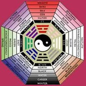 How to set your house according to Feng Shui...