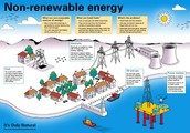 Types of Non Renewable Energy