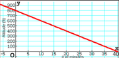Question 2 Graph