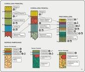 Las bases de la Estratigrafía