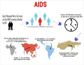 3.Nearly a quarter of people living with HIV/AIDS are unaware they have it.