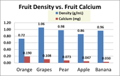 Fruit Density VS. Fruit Calcium