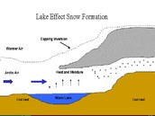 Diagram Of How A Lake Is Formed