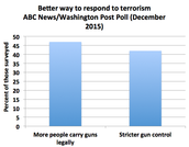 Responding to Terrorism (December 2015)