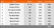 Zelda Games Chart 1-8