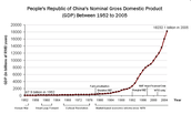 China's eventual growth into a developed economy