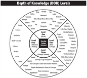 Depth of Knowledge Chart