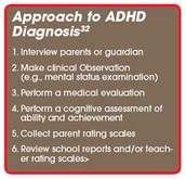 Diagnosis for ADHD: