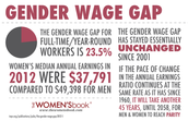 Wage Gap Facts