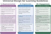 Effective Instructional practices to engage all learners