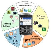 What is Mobile Learning? What are some of the tools of ML?