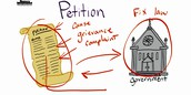 Why do people write petitions?