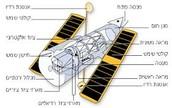 טלסקופ-כיצד הוא מותאם למילוי המשימה?