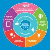 New Peel Leadership Framework