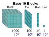 How are base 10 blocks and exponents alike?