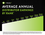 Average Annual Distributor Earnings by Rank