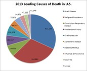 1.Suicide is the 10th leading cause of death in the US for all ages.