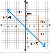 Finding the slope of a line.