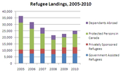 How many Refugees have Landed in Canada in 2005-2010