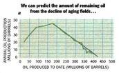 Depleting Hydrocarbon Reserves
