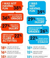 Why are kids quitting sports?