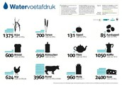 Aantal water in voedsel