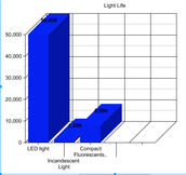 Graph of how long lights last