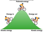 Kinetic to Potential to Kinetic
