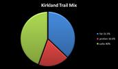 Kirkland Trail Mix percentages