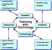 Teaching and Technology, The 21st Century Way