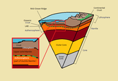 The features of Earth's layers