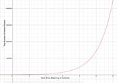 Original Graph/Equation