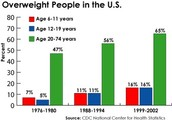 Ages vs Obesity