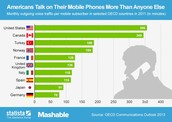 How many people use a cell phone in throughout the world?