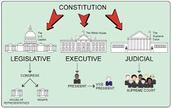 Social Studies Corner-Creating a new government