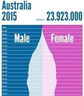 Australia Population Pyramid 2015