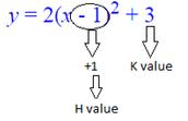 X - Intercepts or zeroes