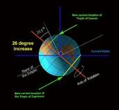 Axis of Neptune