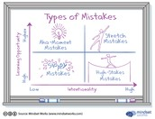 Why Understanding These Four Types of Mistakes Can Help Us Learn