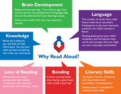 Read Aloud Guidelines for Parents