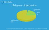 Main Religion