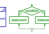 La programación estructurada