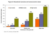 Low income hinders college attendance for even the highest achieving students