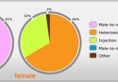 population of HIV between Females and Males