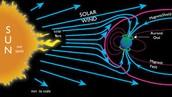 About the Aurora Borealis