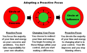 Choose Proactive not Reactive