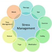 Levels of Stress Prevention