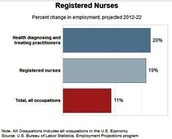 Registered Nurse Job Outlook