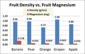 Fruit Density VS. Fruit Magnesium