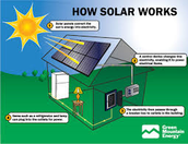 Where is solar energy mostly found?